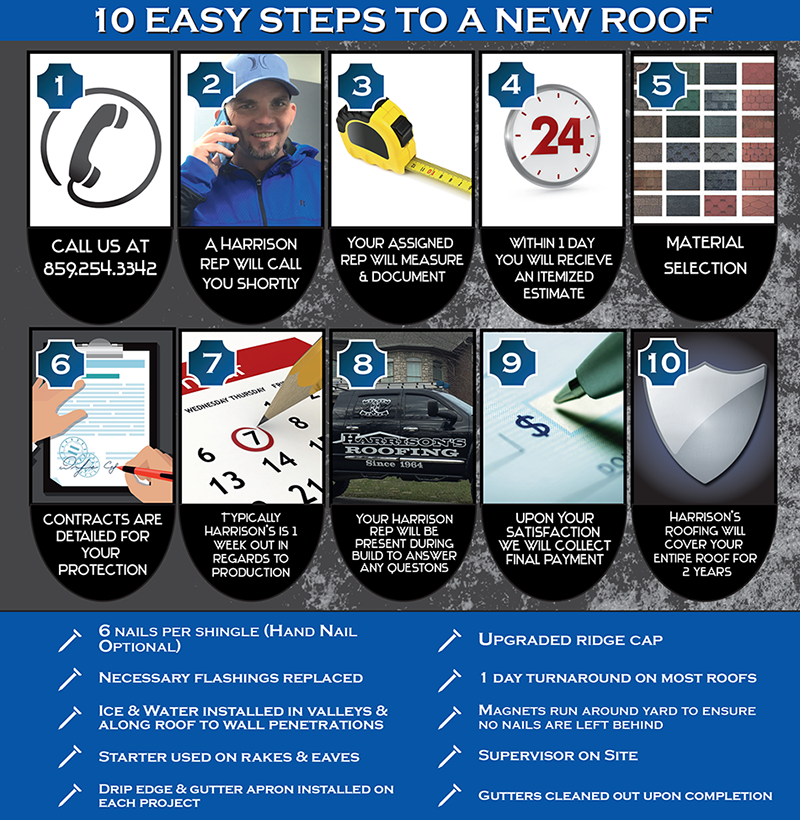 Easy Steps to a New Roof Lexington KY Fayette County Roofing